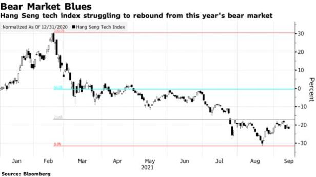 Hang Seng tech index struggling to rebound from this year's bear market