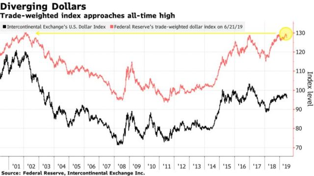 Trade-weighted index approaches all-time high