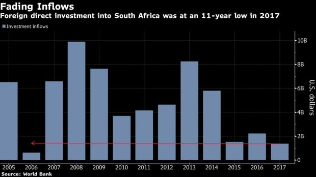Foreign direct investment into South Africa was at an 11-year low in 2017