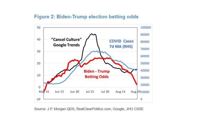 relates to JPMorgan Says Investors Should Prepare for Rising Odds of Trump Win