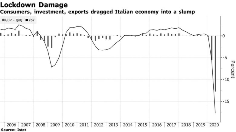 Consumers, investment, exports dragged Italian economy into a slump