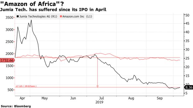 Jumia Tech. has suffered since its IPO in April