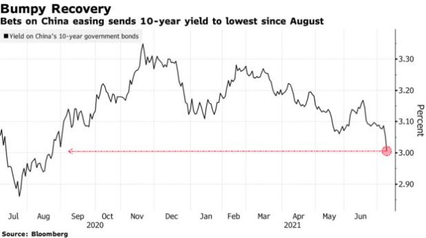 Bets on China easing sends 10-year yield to lowest since August