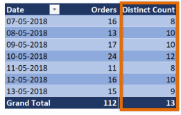 Distinct count in Excel pivot tables - tip