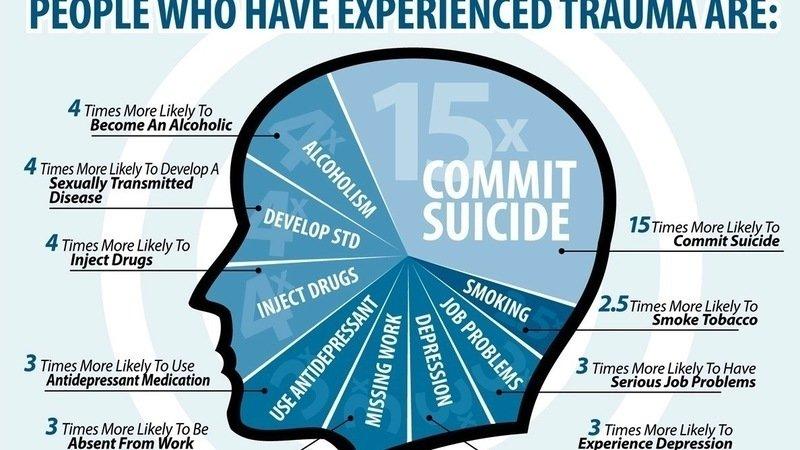 Petition · Make study of trauma and dissociation mandatory