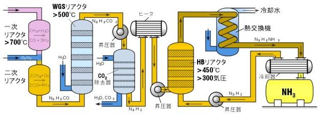 HB scheme