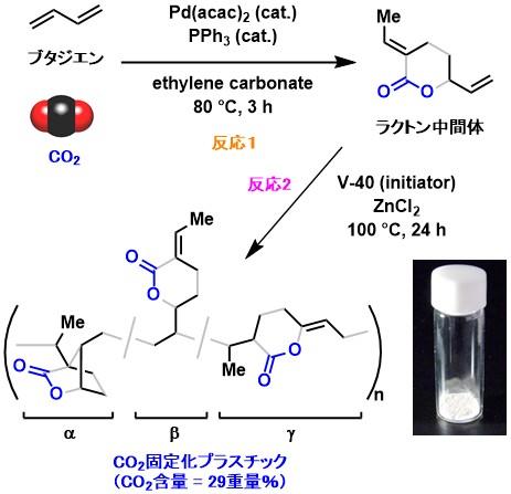 CO2_polymer_4