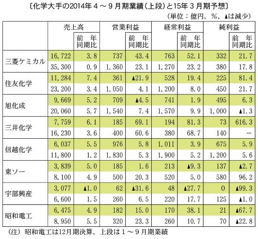 2014年4-9月期業績と3月期予想