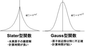 基底関数2