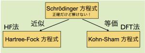 Schrödinger 方程式