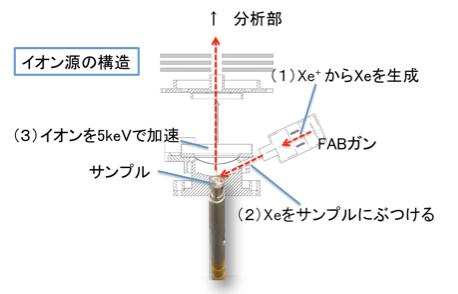 図2 イオン源の構造