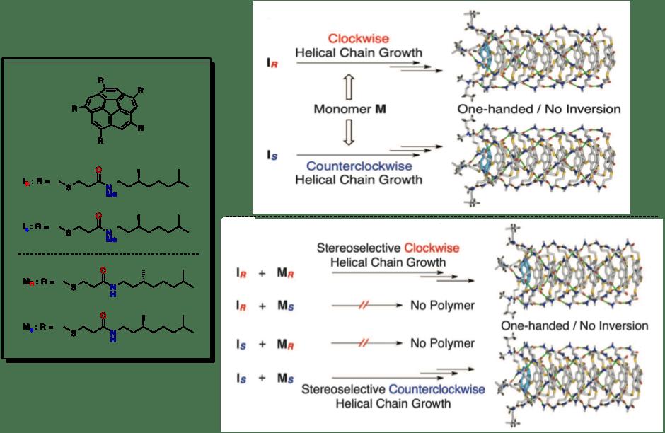 図5. 光学活性な超分子ポリマーの精密合成
