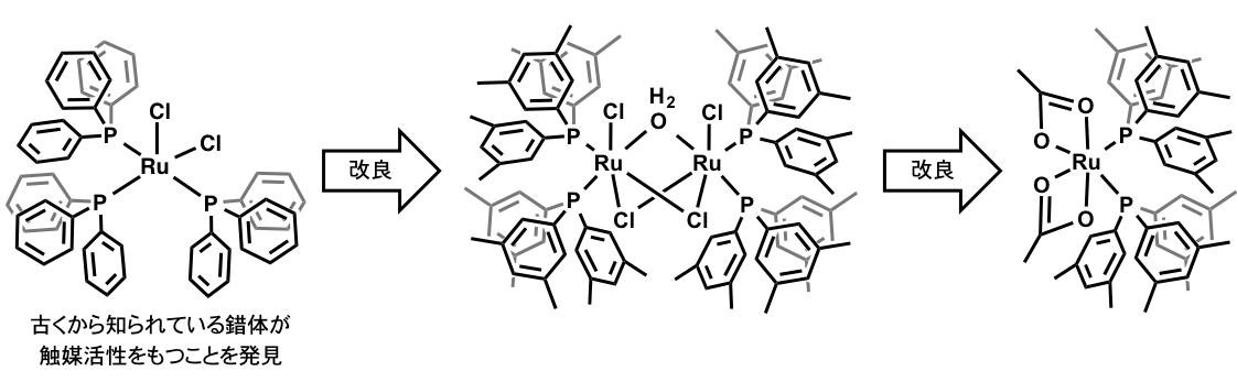 図2 カルボン酸の水素化に用いた触媒前駆体の構造の変遷