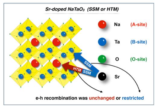図1 固相法(SSM)と水熱法(HTM)によるSrドープNaTaO3の電子-正孔再結合速度