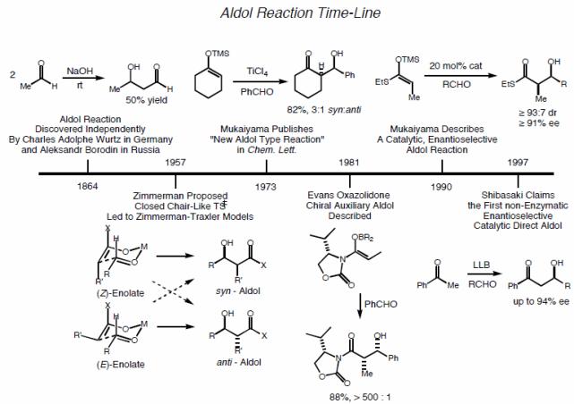 図1:アルドール反応のマイルストーンとなった研究年表(MacMillan研セミナー資料より引用)