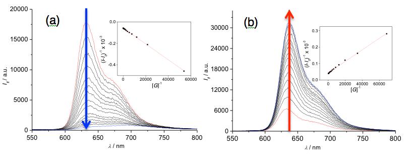 Figure 1: (a)アントラセンおよび (b)フェニルナフタレンの発光スペクトル変化