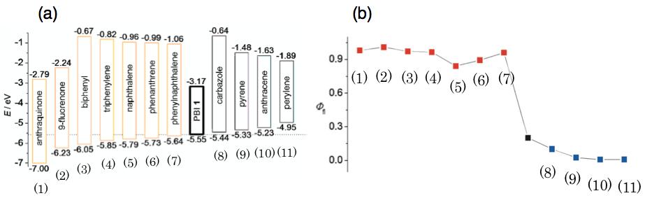 Figure 2: (a) DFT計算により見積もられたゲスト分子のHOMO−LUMO準位(B3LYP/6-31G(d))(b) ホスト−ゲスト錯体の蛍光量子収率Φのプロット