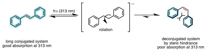 図1. 光照射によるスチルベンのE→Z異性化