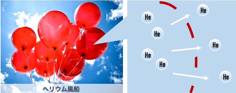 ヘリウムは風船のゴム繊維より小さいため、徐々に抜け出て、次の日には萎んでしまう。