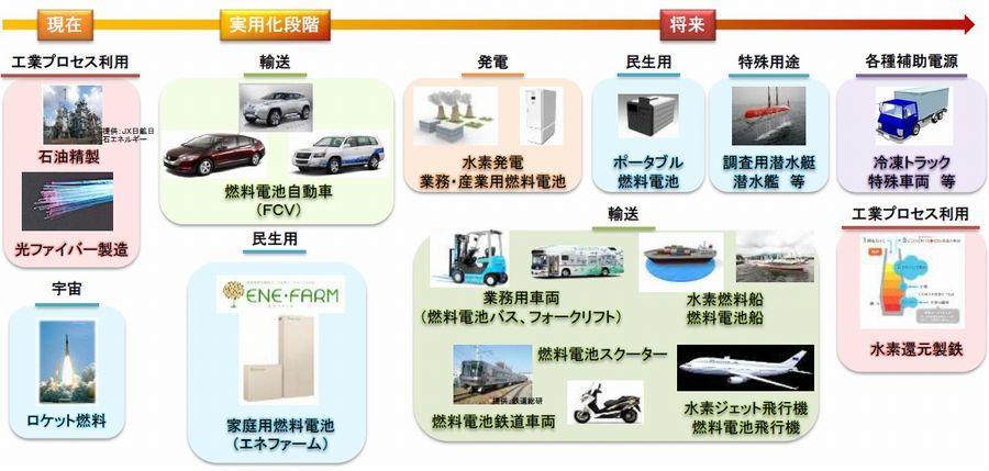 水素エネルギーの用途:現在と未来(出典:資源エネルギー庁)