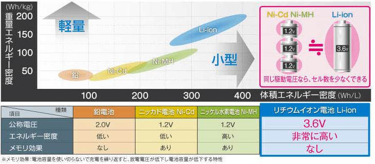 二次電池の他に質量辺りの容量比較(出典:ラピスセミコンダクタ 半導体)