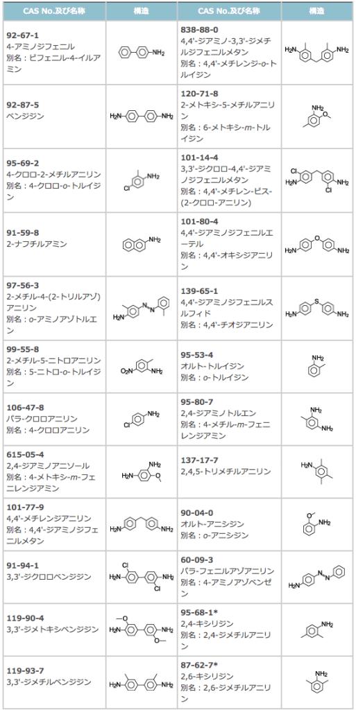 規制対象の特定芳香族アミン類 (出典:BOKEN 特定芳香族アミン試験について)