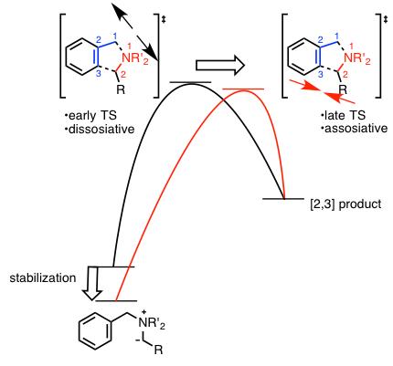 図4. 遷移状態の移動によるTransition vectorの変化
