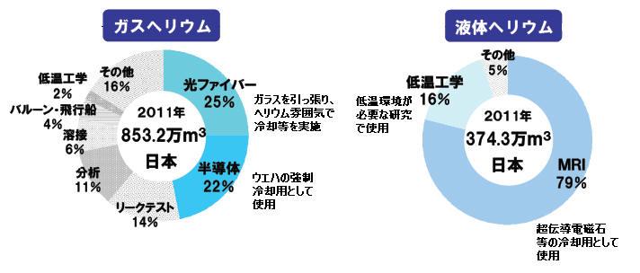 ヘリウムの用途別販売量(出典:岩谷産業)