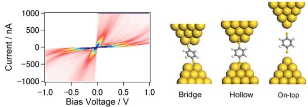 図2 Au-BDT単分子接合のI-Vヒストグラムと接合構造