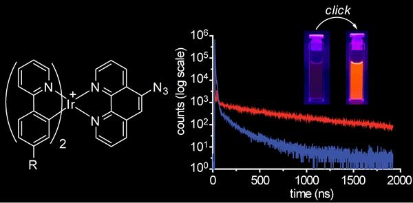 図3 化学反応(クリックケミストリー)によってフォトルミネセンスが「オン」の状態に変化するルミノジェニック・イリジウム錯体 [8]