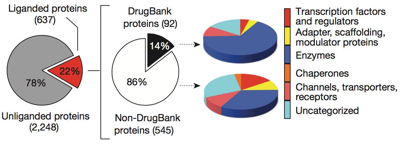 未知の共有結合性リガンドを有するタンパク質が見つかった!