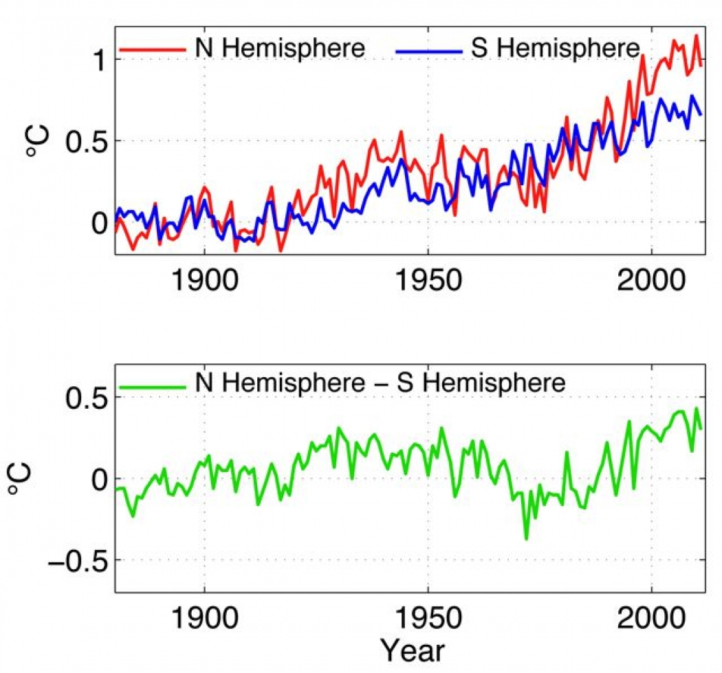 In Warming Northern Hemisphere Is Outpacing The South