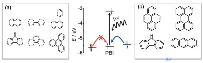 图5 (中)荧光开关机理,光线照射下,缺电子的(a)类化合物无电子转移(红线);富电子的(b)类化合物将电子转移到主体分子(蓝线)