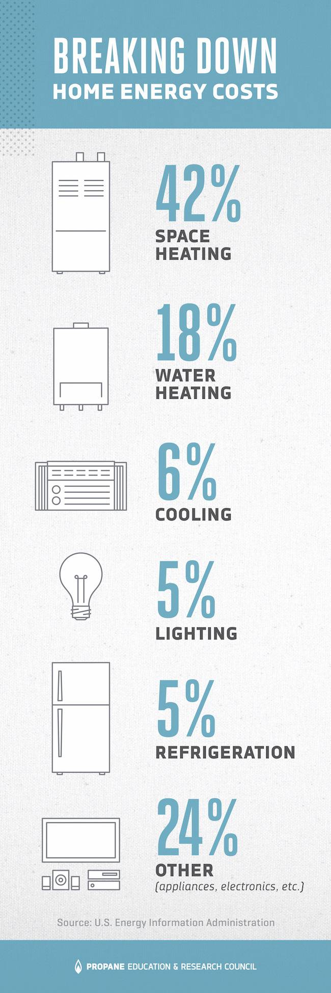 breaking down home energy costs