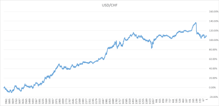 hasil dari perdagangan forex