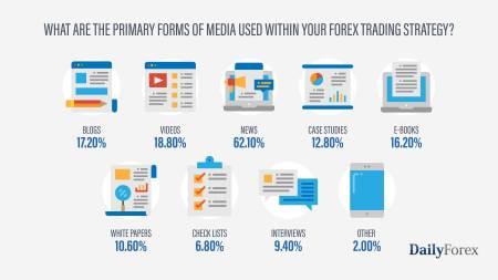 Cara Belajar Dan Menguasai Trading Forex