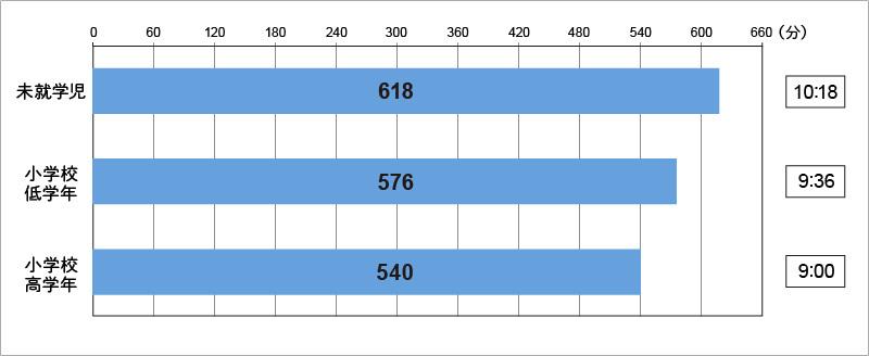 【図表2】:「睡眠・昼寝」の1日当たりの時間量(週平均)