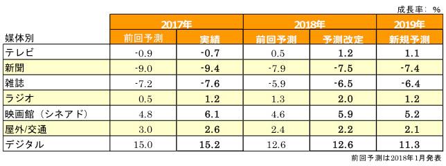 図表2:媒体別成長率予測