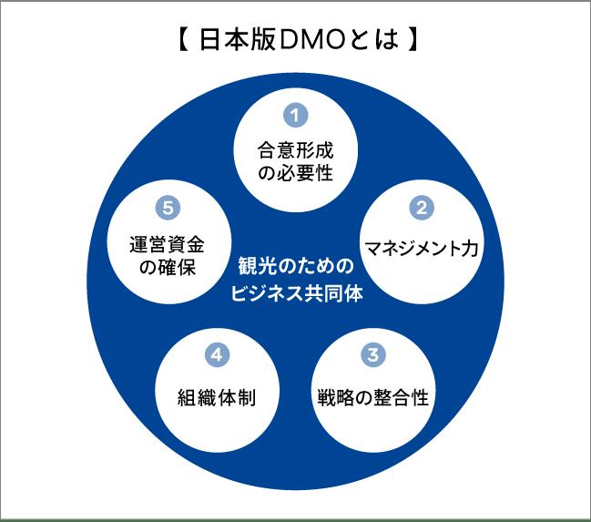 日本版DMOとは