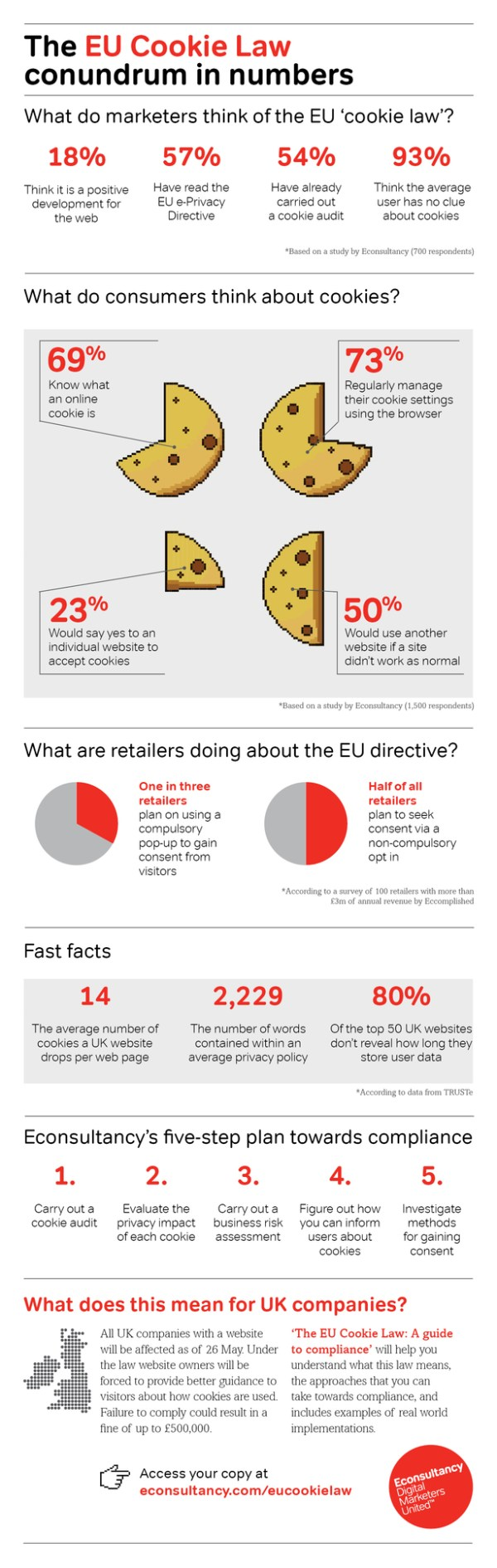 EU Cookie Law: The conundrum in numbers [Infographic]