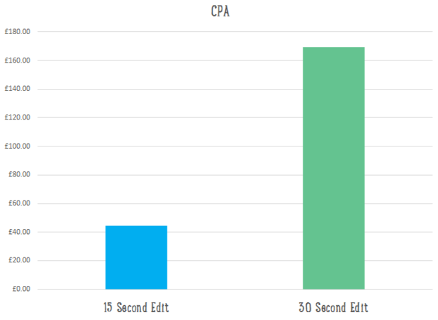 CPA by ad length