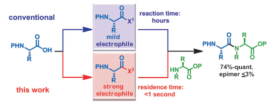 Efficient Amide Bond Formation through a Rapid and Strong Activation of Carboxylic Acids in a Microflow Reactor