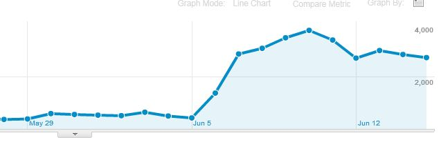 easons-blog-isnt-getting-traffic