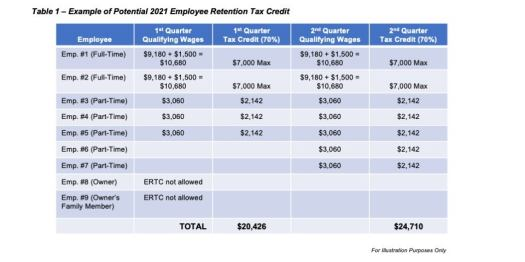 How to Obtain the Employee Retention Tax Credit (ERTC) Under the Second Round of Covid Relief (Updated) 3