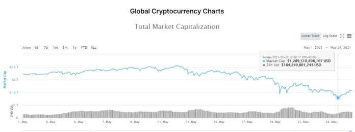 1621875260 May24Bitcoindesplomecomprarvendercriptomonedasf2 Should I Sell Or Buy Cryptocurrencies? Bitcoin Has Lost More Than Half Its Value In A Month And A Half