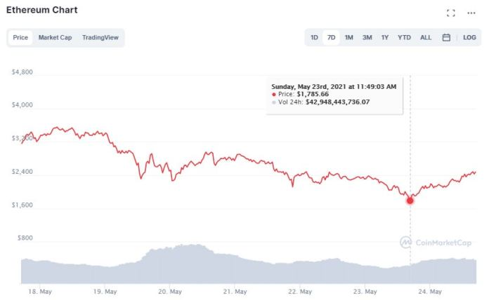 1621875479 May24Bitcoindesplomecomprarvendercriptomonedasethereumf3 Should I Sell Or Buy Cryptocurrencies? Bitcoin Has Lost More Than Half Its Value In A Month And A Half