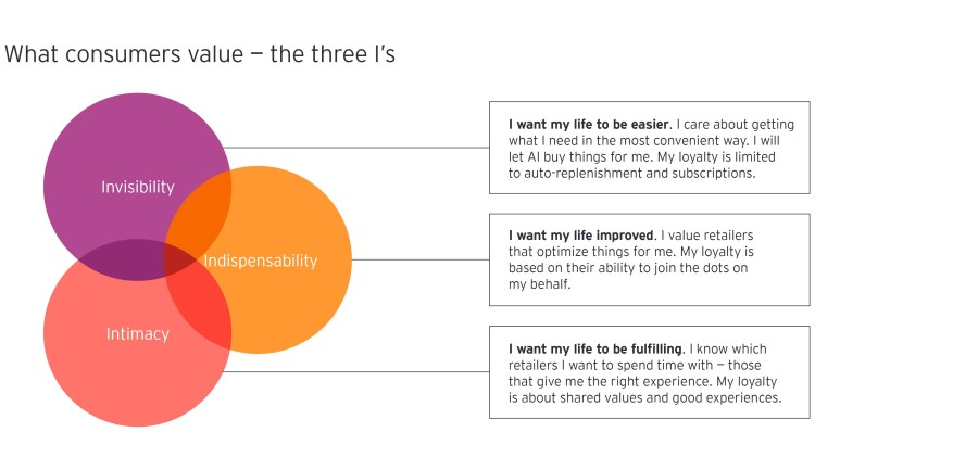 What consumers value: the three I's