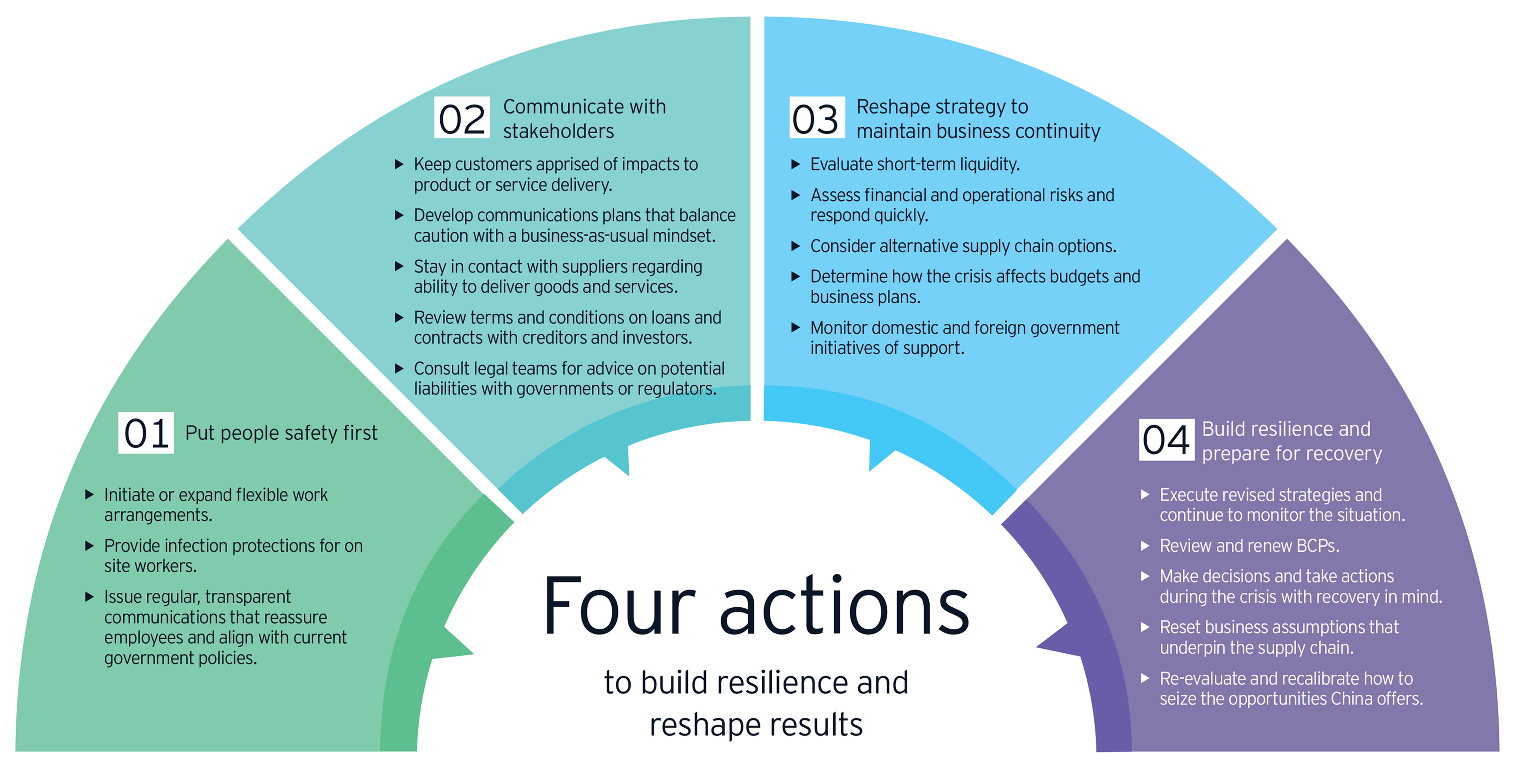 Covid 19 Business Continuity Plan Five Ways To Reshape