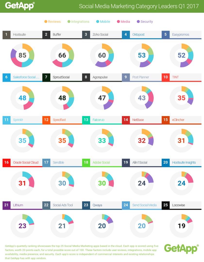 Top Social Media Marketing Software 2016   GetApp