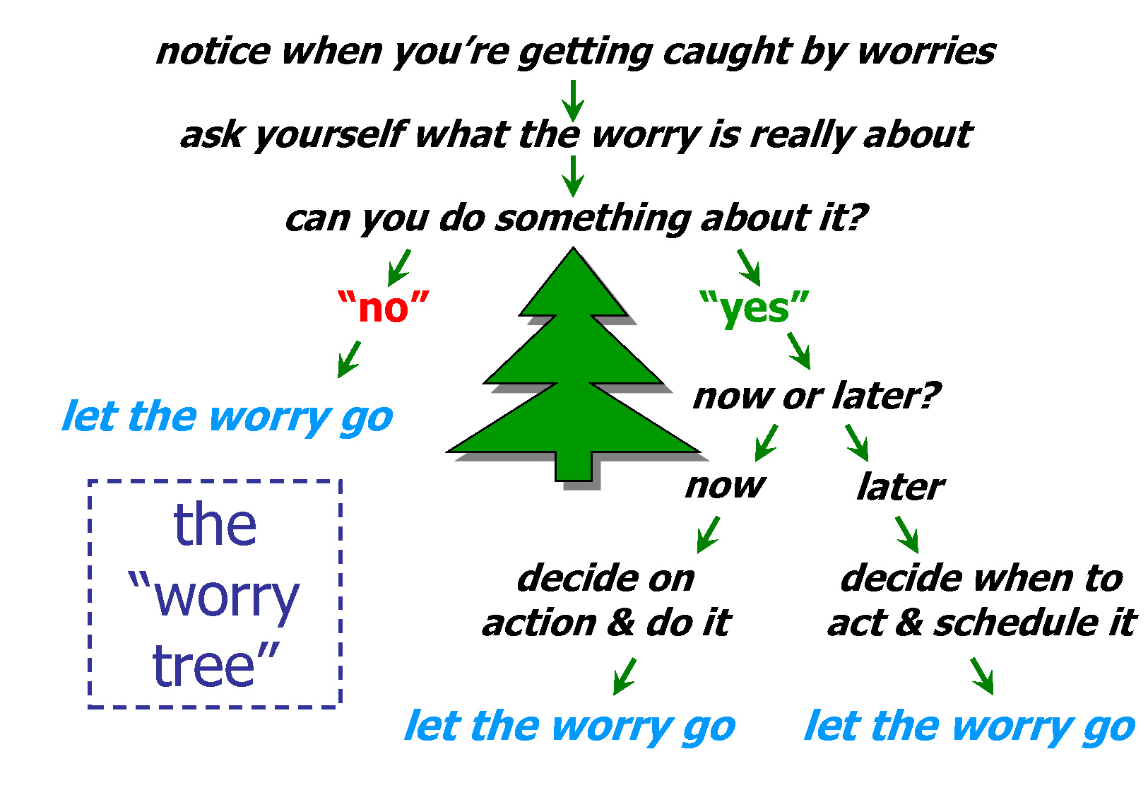 Worry Worksheet